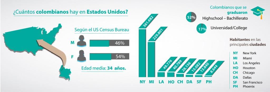 Cuántos colombianos hay en USA. Cursos de inglés en Medellín.